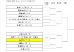 西区チャレンジカップ(ジュニア)の組合せ