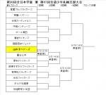 学童大会 札幌支部予選組み合わせ